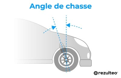 Angle de chasse pour géométrie des pneus