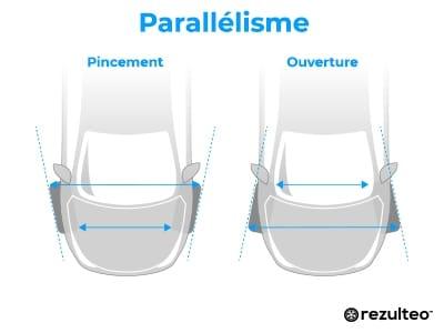 Parallélisme des pneus